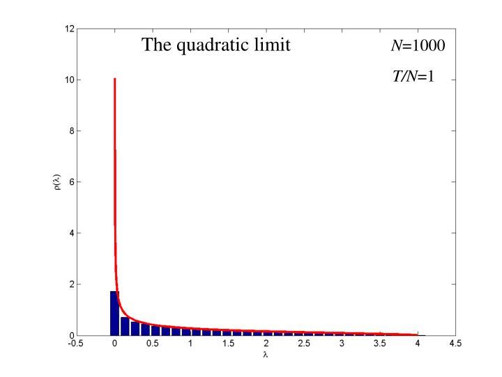 The quadratic limit
