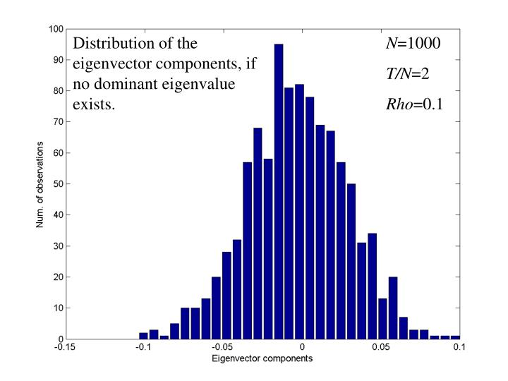 Distribution of the eigenvector components, if no dominant eigenvalue exists.
