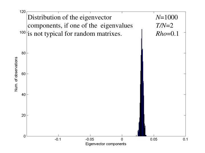 Distribution of the eigenvector components, if one of the  eigenvalues is not typical for random matrixes.