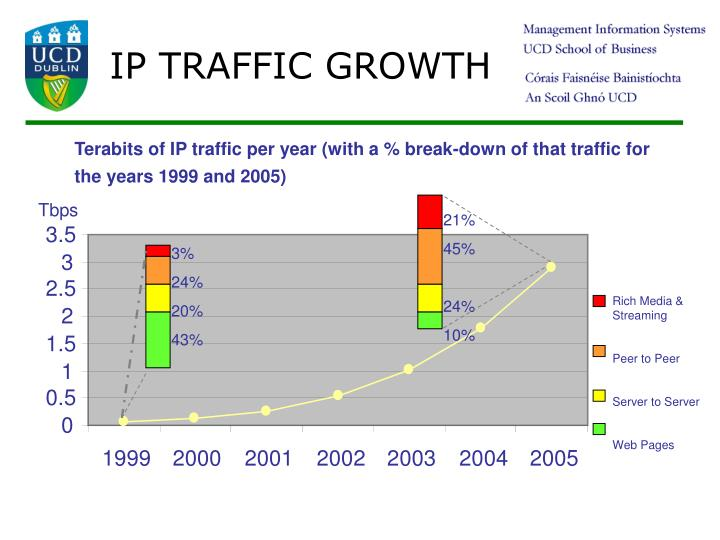 Terabits of IP traffic per year (with a % break-down of that traffic for the years 1999 and 2005)