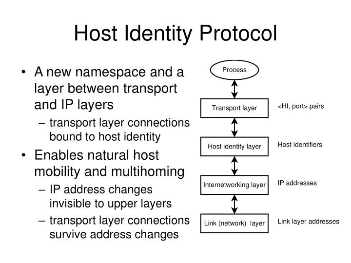 A new namespace and a layer between transport and IP layers