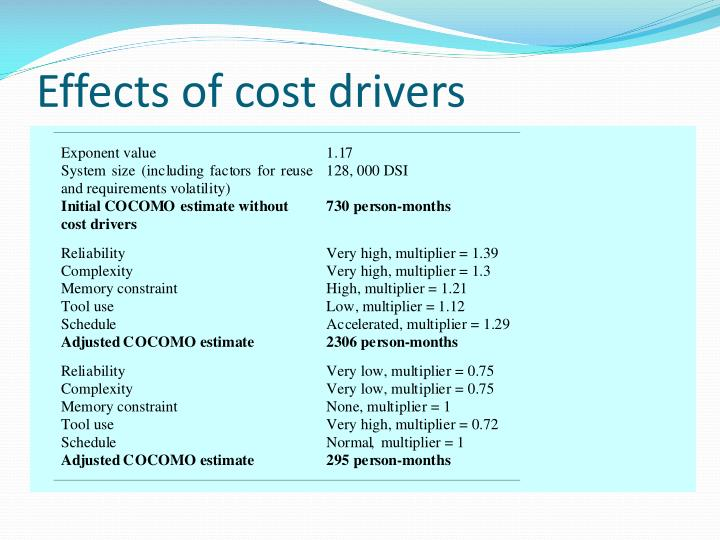 Effects of cost drivers