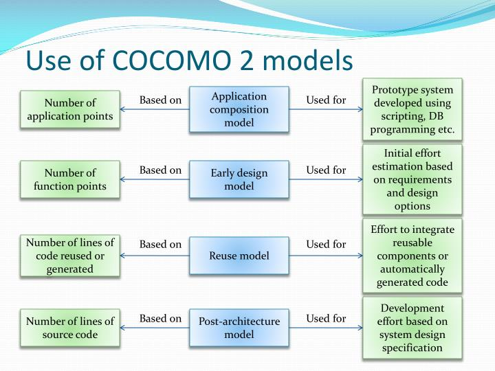 Use of COCOMO 2 models
