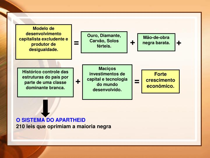 Modelo de desenvolvimento capitalista excludente e produtor de desigualdade.