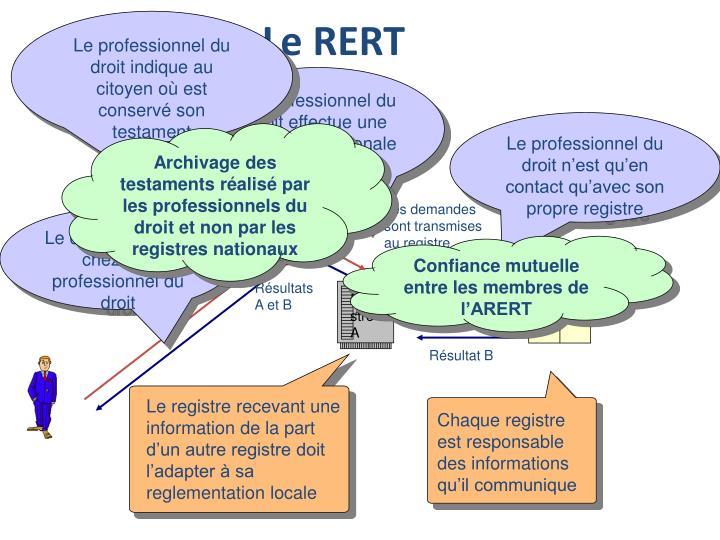 Le registre recevant une information de la part d'un autre registre doit l'adapter à sa reglementation locale