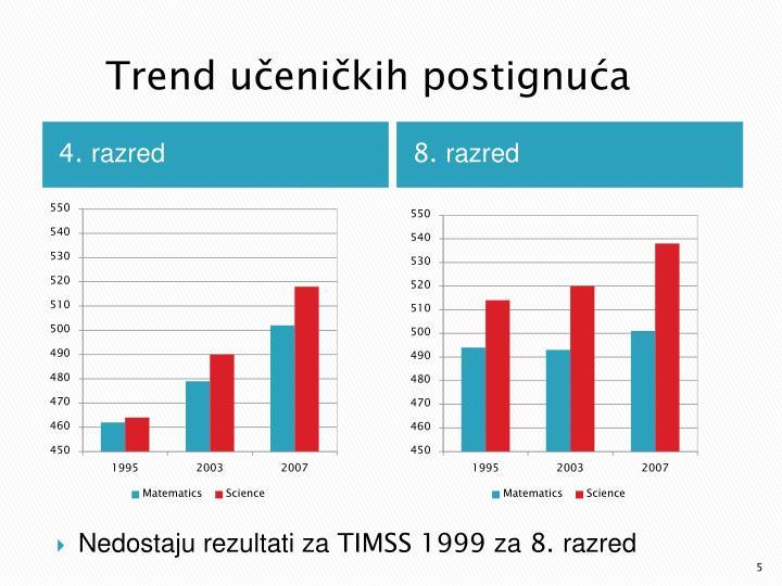 Trend učeničkih postignuća