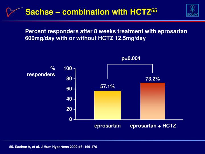 Sachse – combination with HCTZ