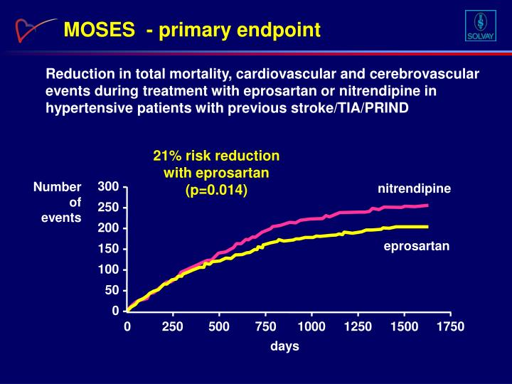 MOSES  - primary endpoint