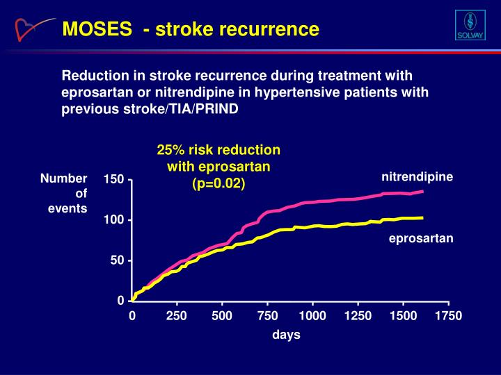 MOSES  - stroke recurrence