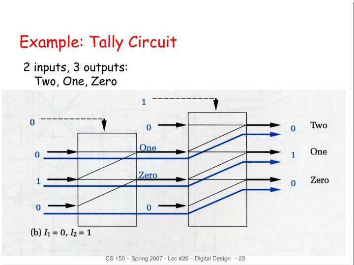Example: Tally Circuit