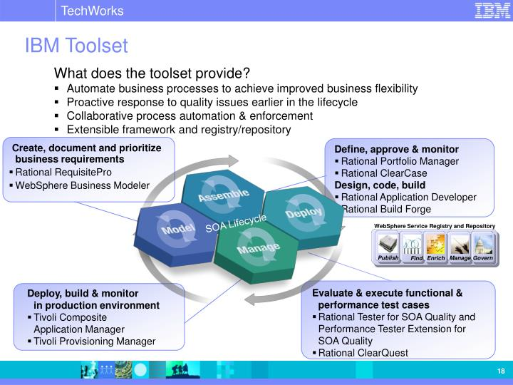 Create, document and prioritize business requirements