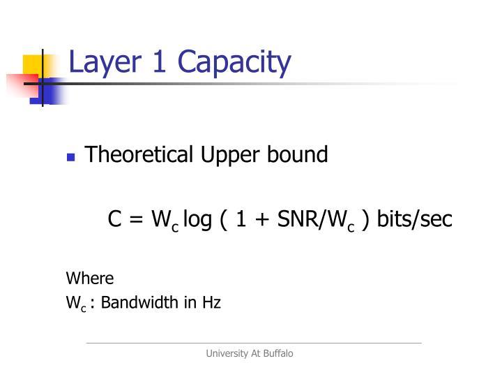 Layer 1 Capacity