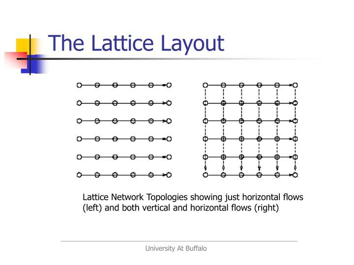 The Lattice Layout