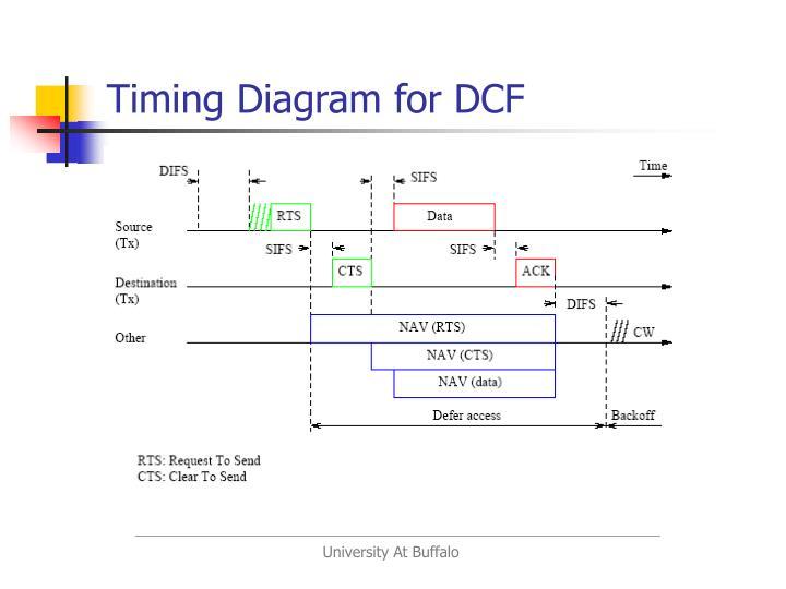 Timing Diagram for DCF