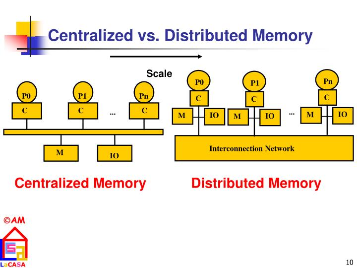 Centralized vs. Distributed Memory