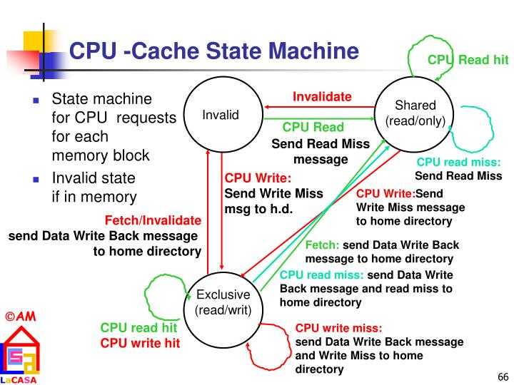 CPU -Cache State Machine