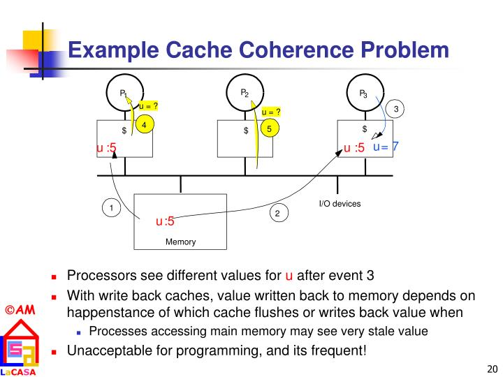 Example Cache Coherence Problem