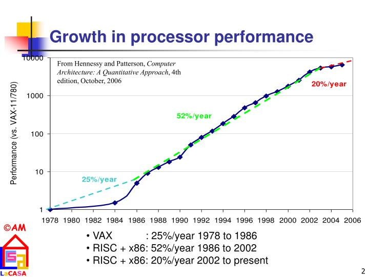 Growth in processor performance