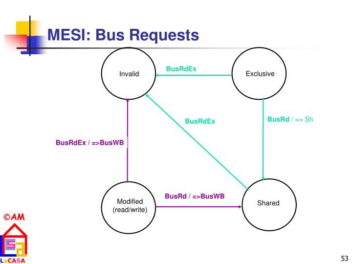MESI: Bus Requests