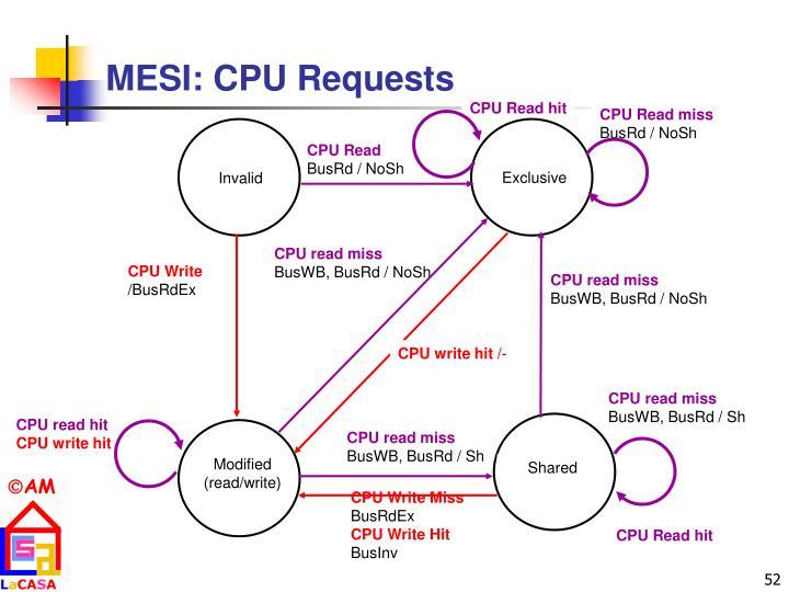 MESI: CPU Requests