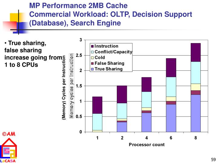 MP Performance 2MB Cache