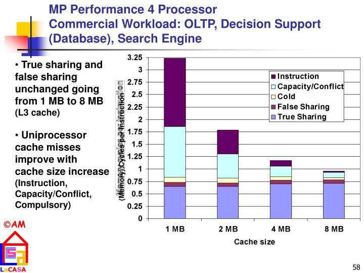 MP Performance 4 Processor