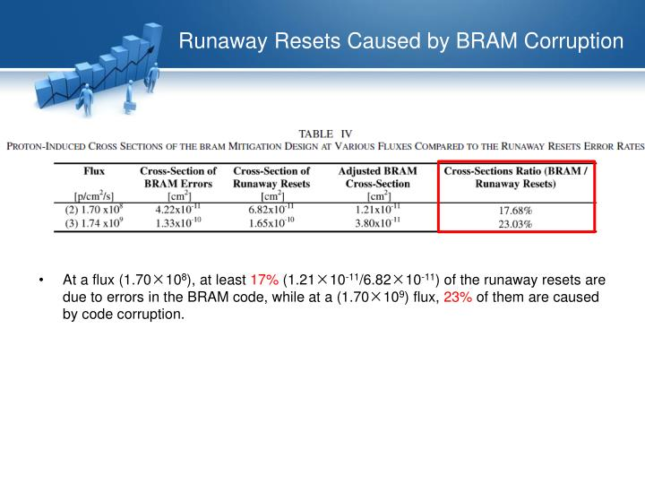 Runaway Resets Caused by BRAM Corruption