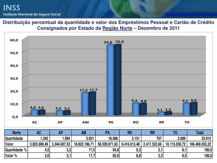 Distribuição percentual da quantidade e valor dos Empréstimos Pessoal e Cartão de Crédito Consignados por Estado da