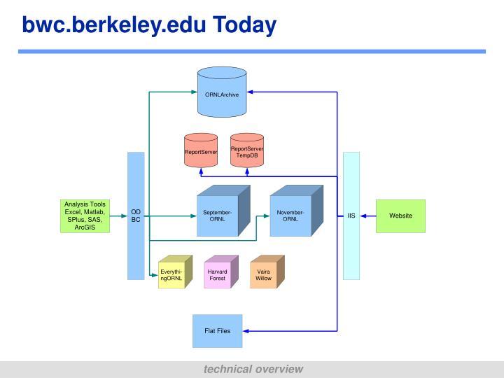 bwc.berkeley.edu Today