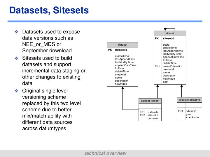Datasets, Sitesets