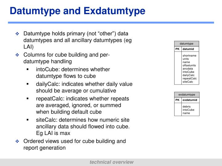 Datumtype and Exdatumtype