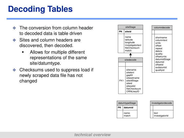 Decoding Tables