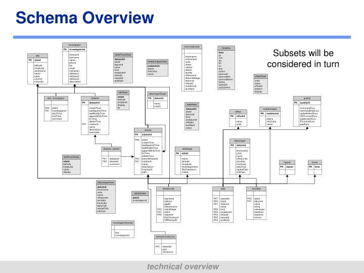 Schema Overview