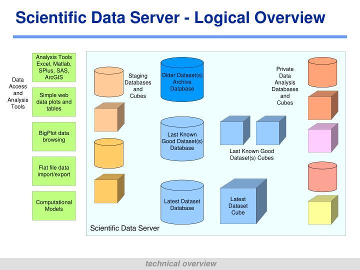 Scientific Data Server - Logical Overview