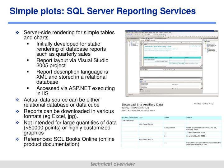 Simple plots: SQL Server Reporting Services