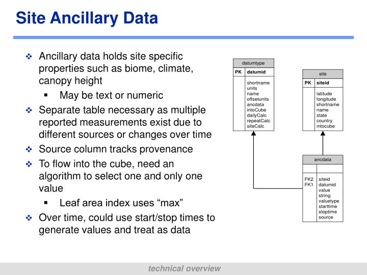 Site Ancillary Data