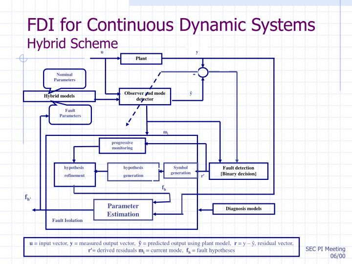 FDI for Continuous Dynamic Systems