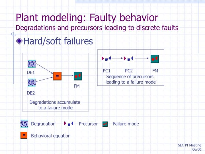 Plant modeling: Faulty behavior