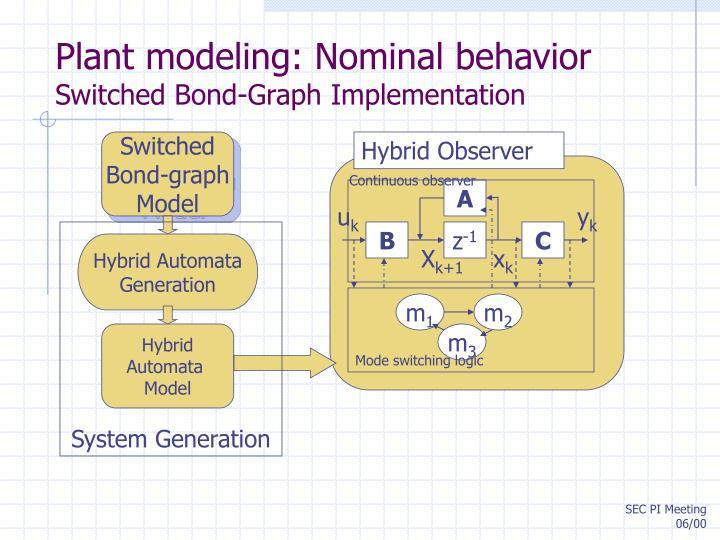 Plant modeling: Nominal behavior
