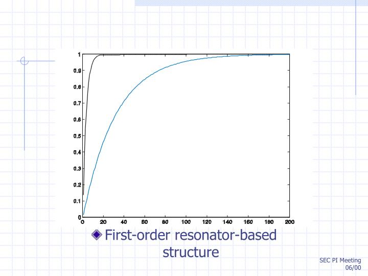First-order resonator-based
