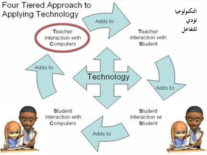 التكنولوجيا تؤدي للتفاعل