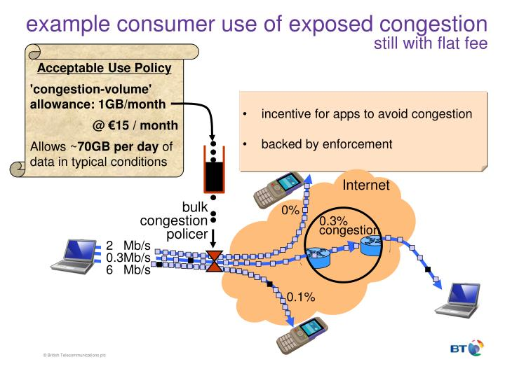example consumer use of exposed congestion