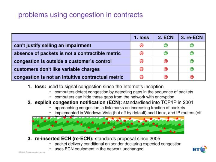 problems using congestion in contracts