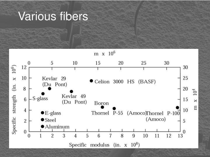 Various fibers