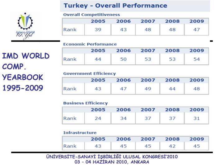 IMD WORLD COMP