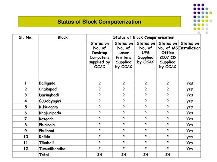 Status of Block Computerization