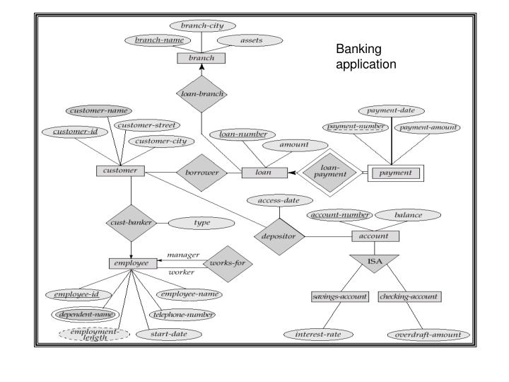 Banking application