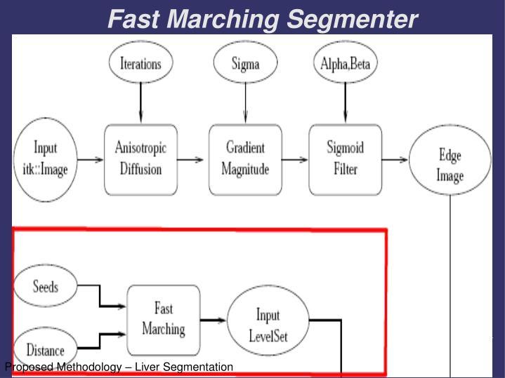 Fast Marching Segmenter