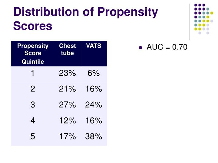 Distribution of Propensity Scores