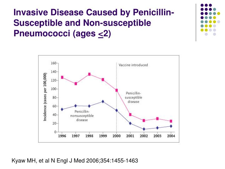Invasive Disease Caused by Penicillin-Susceptible and Non-susceptible Pneumococci (ages